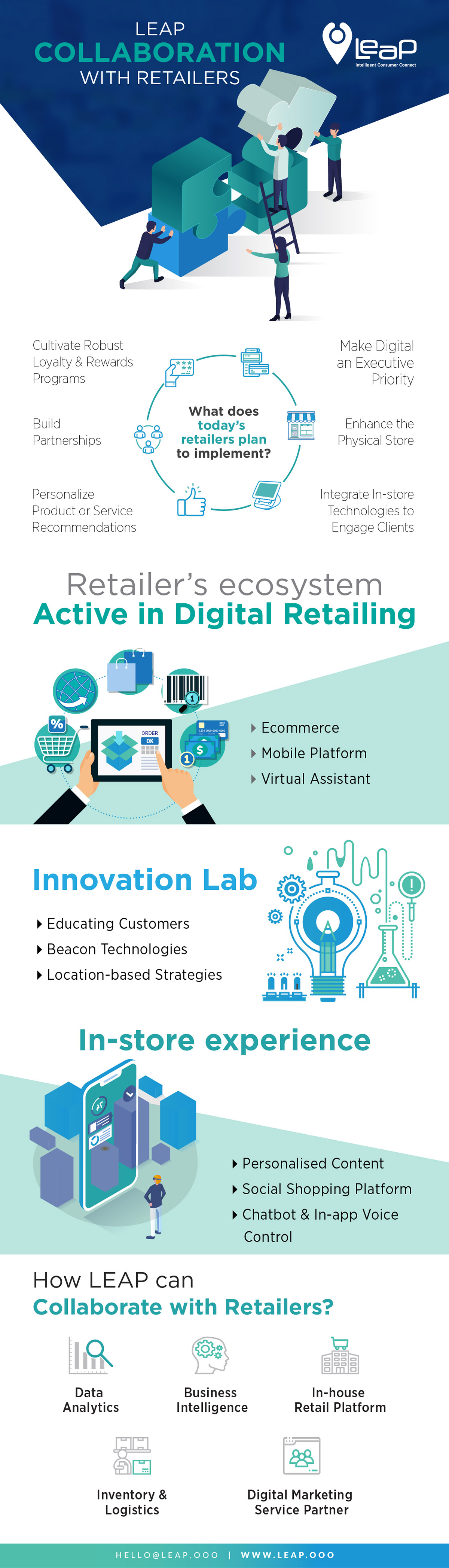 Location Enabled Advertising for Retail Industry